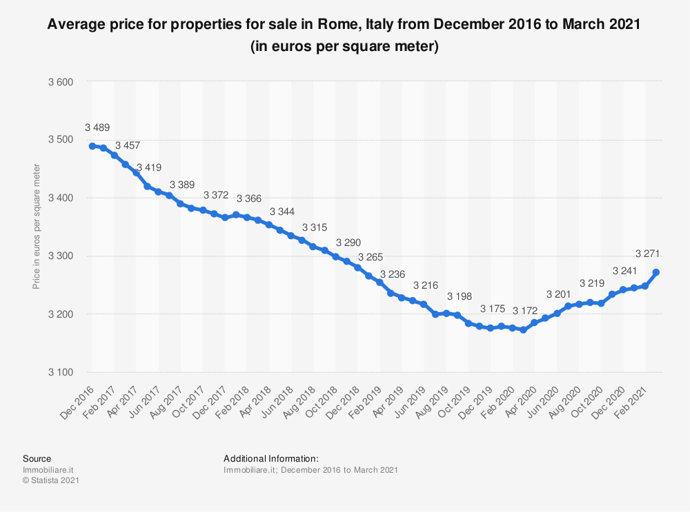 Statistic: Average price for properties for sale in Rome, Italy from December 2016 to December 2019 (in euros per square meter) | Statista