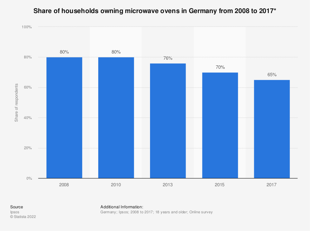Statistic: Share of households owning microwave ovens in Germany from 2008 to 2017* | Statista