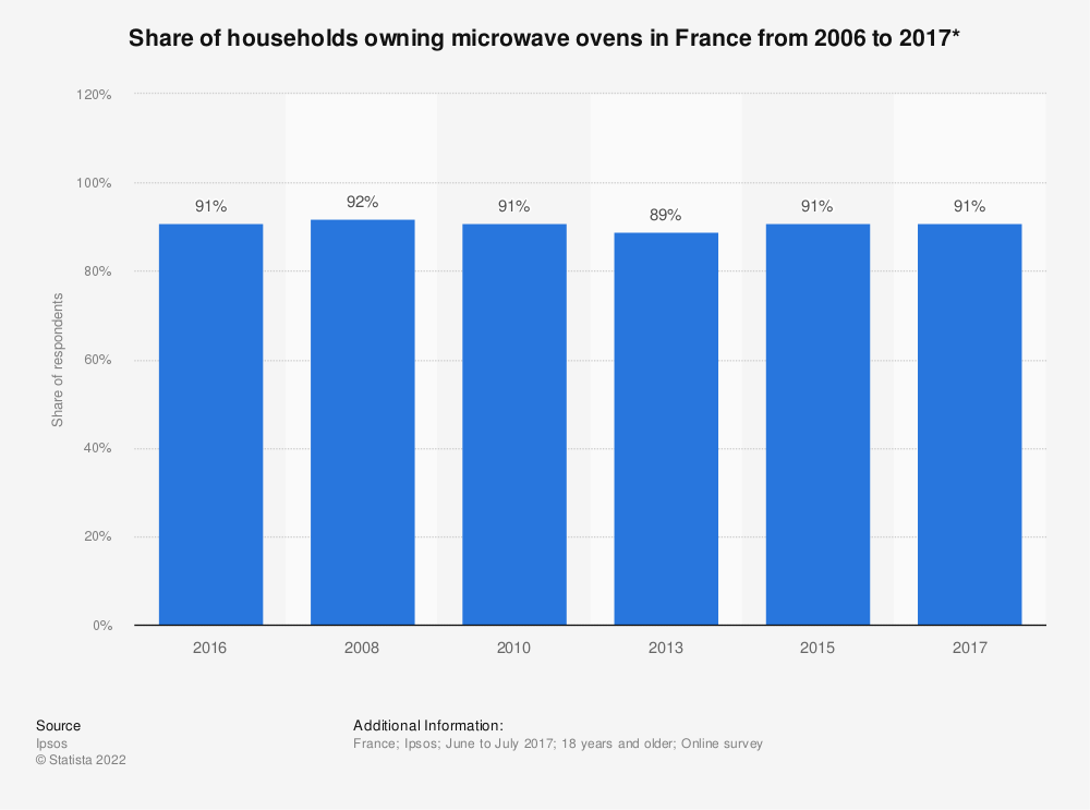 Statistic: Share of households owning microwave ovens in France from 2006 to 2017* | Statista