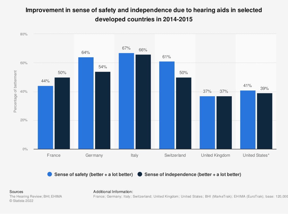 Statistic: Improvement in sense of safety and independence due to hearing aids in selected developed countries in 2014-2015 | Statista