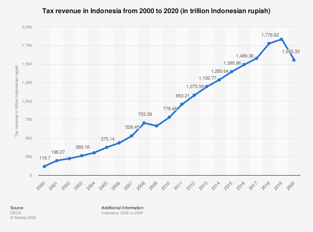 Statistic: Tax revenue in Indonesia from 2000 to 2017 (in billion U.S. dollars) | Statista