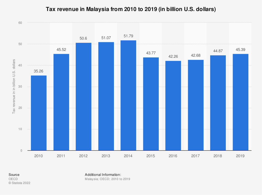 Statistic: Tax revenue in Malaysia from 2009 to 2018 (in billion U.S. dollars) | Statista