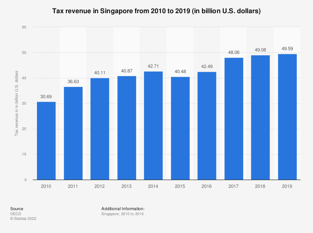 Statistic: Tax revenue in Singapore from 2000 to 2016 (in billion U.S. dollars) | Statista