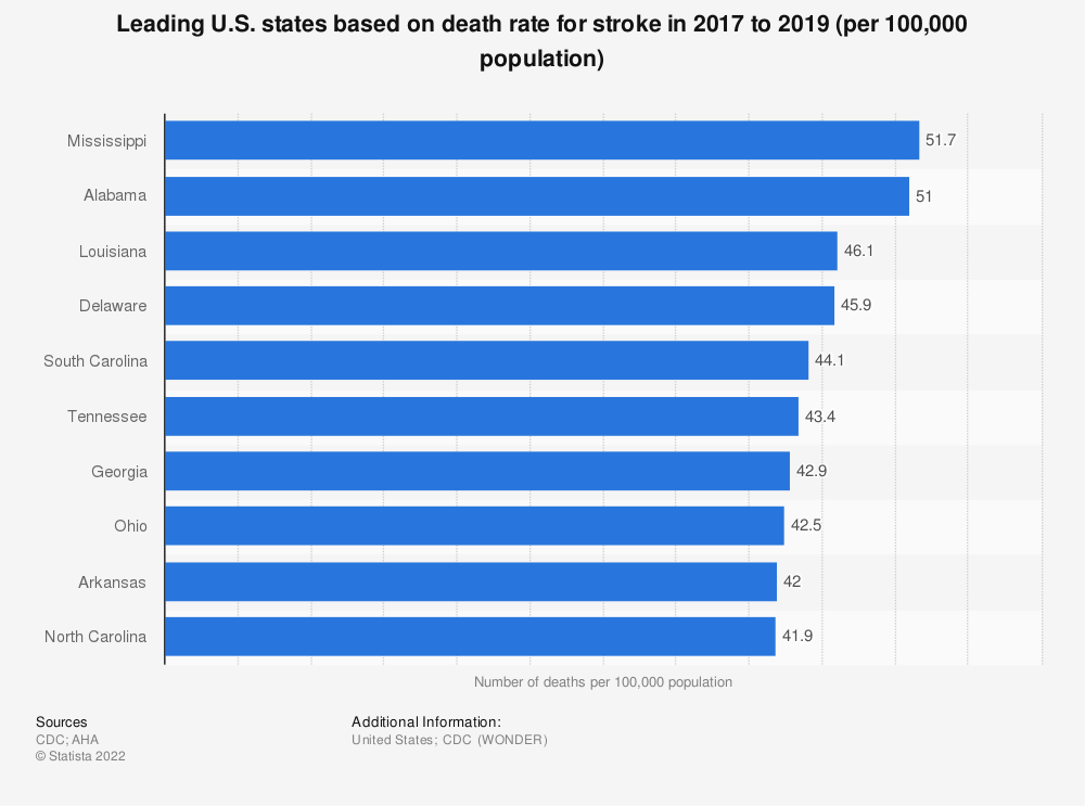 Statistic: Leading U.S. states based on death rate for stroke in 2014 to 2016 (per 100,000 population) | Statista