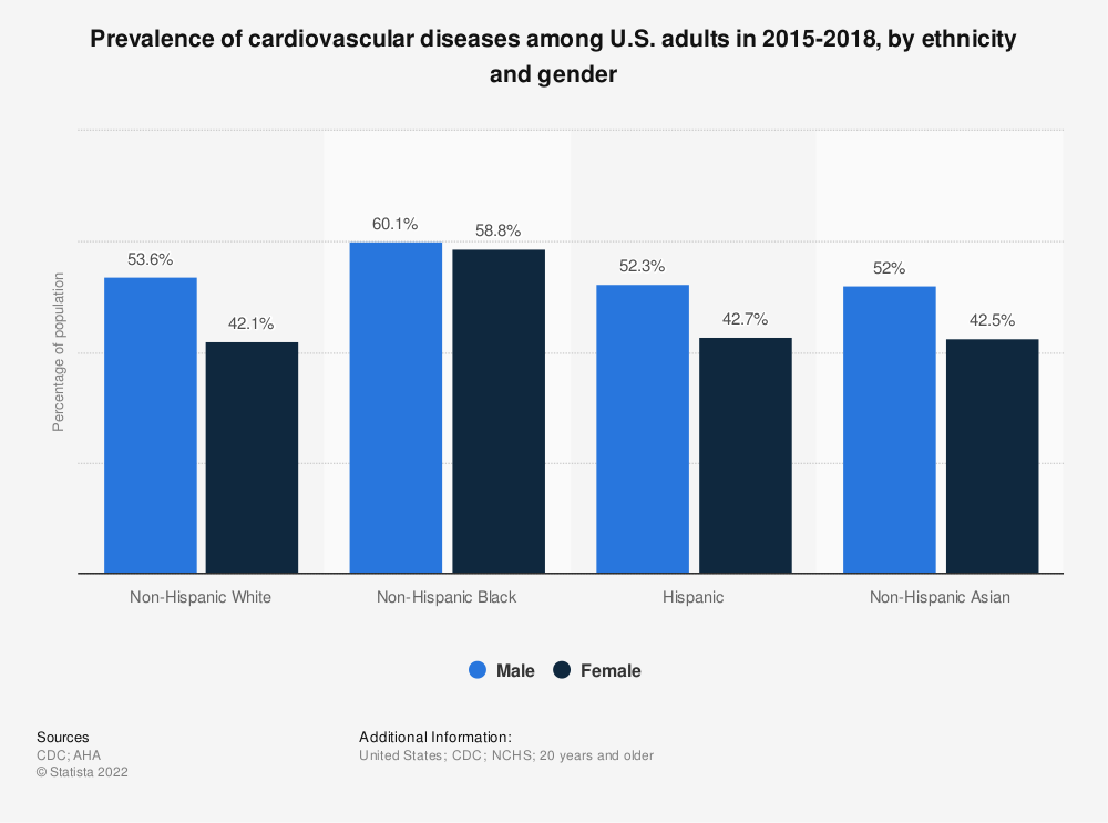 Statistic: Prevalence of cardiovascular diseases among U.S. adults in 2015-2018, by ethnicity and gender | Statista