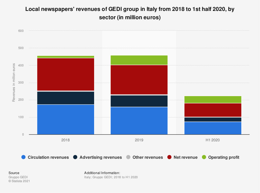 Statistic: Local newspapers' revenues of GEDI group in Italy from 2018 to 1st half 2020, by sector (in million euros)   Statista
