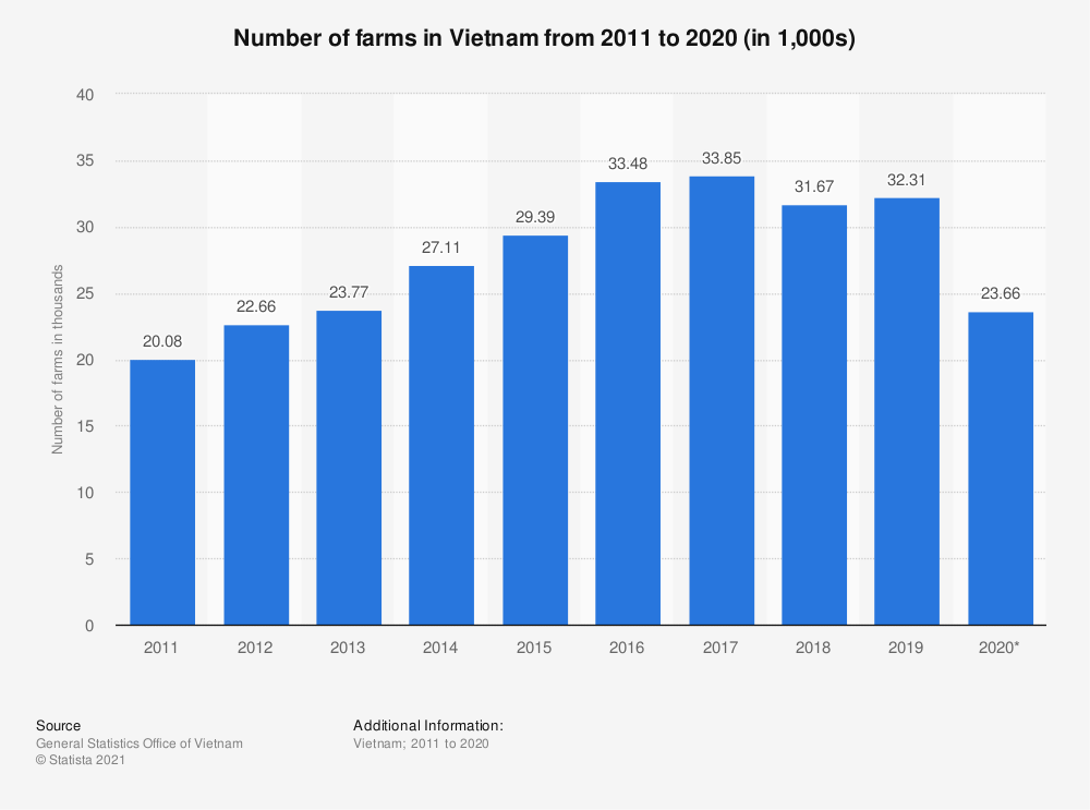 Statistic: Number of farms in Vietnam from 2011 to 2018 (in 1,000 farms) | Statista