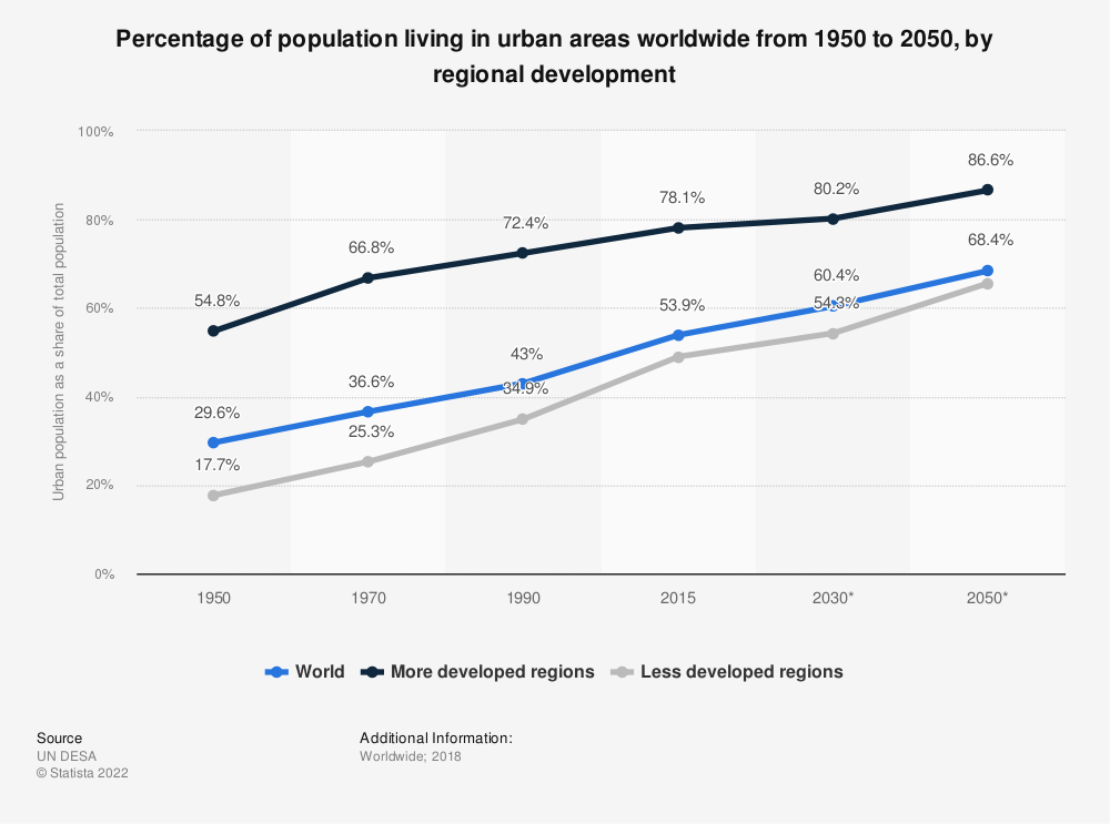 Statistic: Percentage of population living in urban areas worldwide from 1950 to 2050, by regional development | Statista