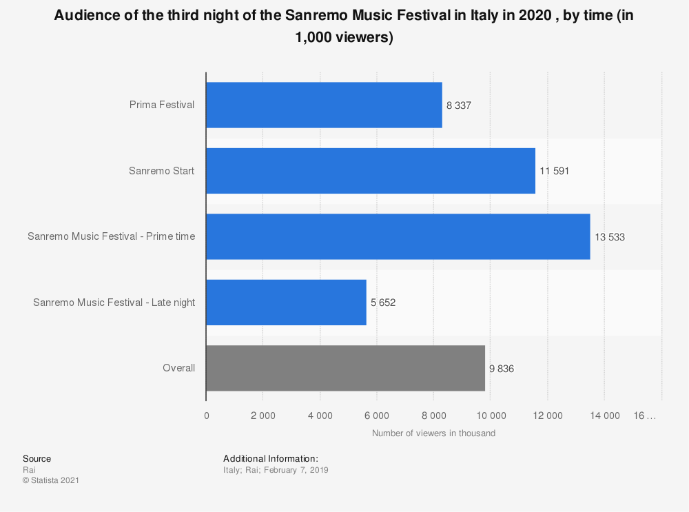 Statistic: Audience of the third night of the Sanremo Music Festival in Italy in 2020 , by time (in 1,000 viewers) | Statista