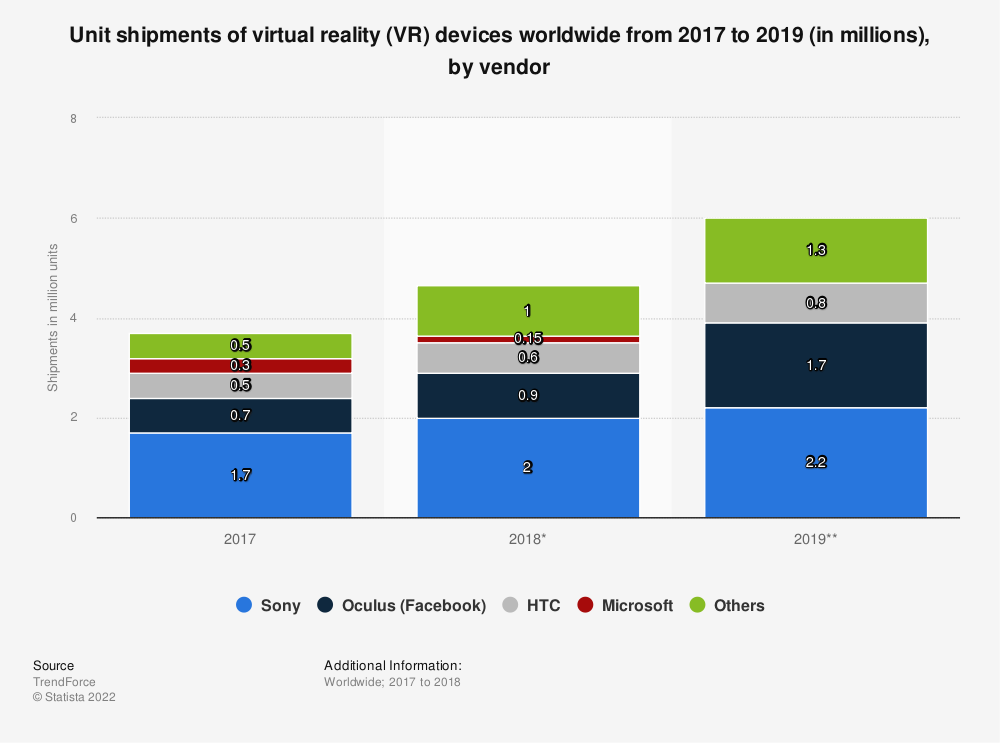 Statistic: Unit shipments of virtual reality (VR) devices worldwide from 2017 to 2019 (in millions), by vendor | Statista