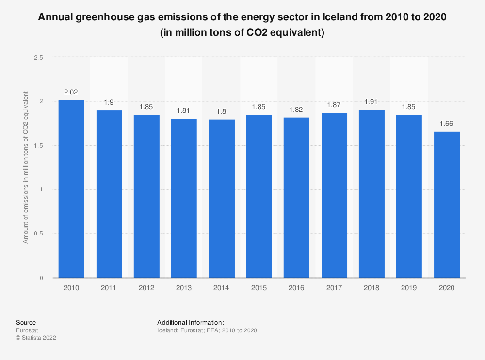 Statistic: Annual greenhouse gas emissions of the energy sector in Iceland from 2008 to 2017 (in million tons of CO2 equivalent)  | Statista