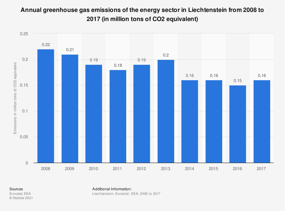 Statistic: Annual greenhouse gas emissions of the energy sector in Liechtenstein from 2005 to 2016 (in million tons of CO2 equivalent)  | Statista
