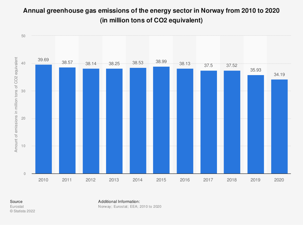 Statistic: Annual greenhouse gas emissions of the energy sector in Norway from 2005 to 2016 (in million tons of CO2 equivalent)  | Statista