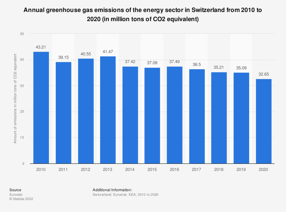 Statistic: Annual greenhouse gas emissions of the energy sector in Switzerland from 2008 to 2017 (in million tons of CO2 equivalent)  | Statista
