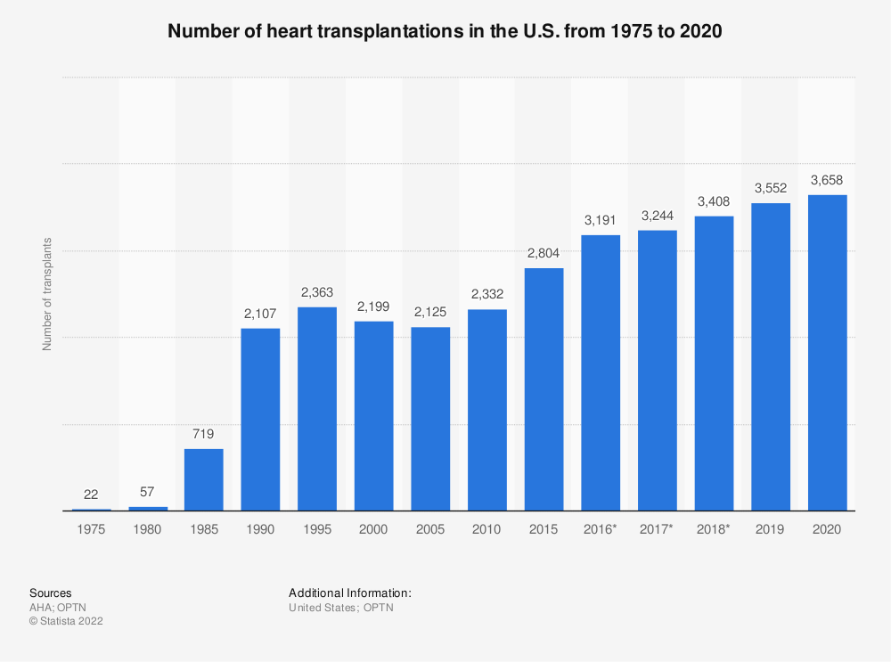Statistic: Number of heart transplantations in the U.S. from 1975 to 2017 | Statista