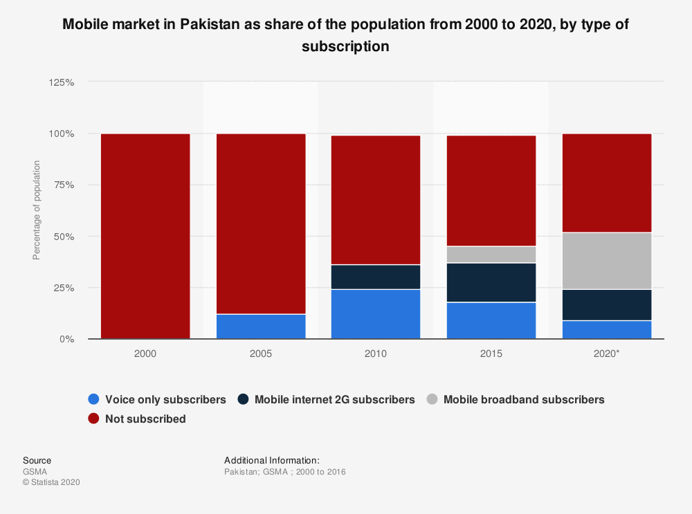 Statistic: Mobile market in Pakistan as share of the population from 2000 to 2020, by type of subscription | Statista