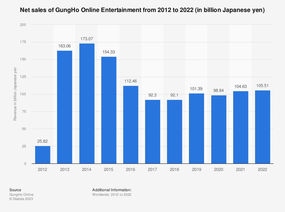 Statistic: Net sales of GungHo Online Entertainment from 2012 to 2020 (in billion Japanese yen)   Statista