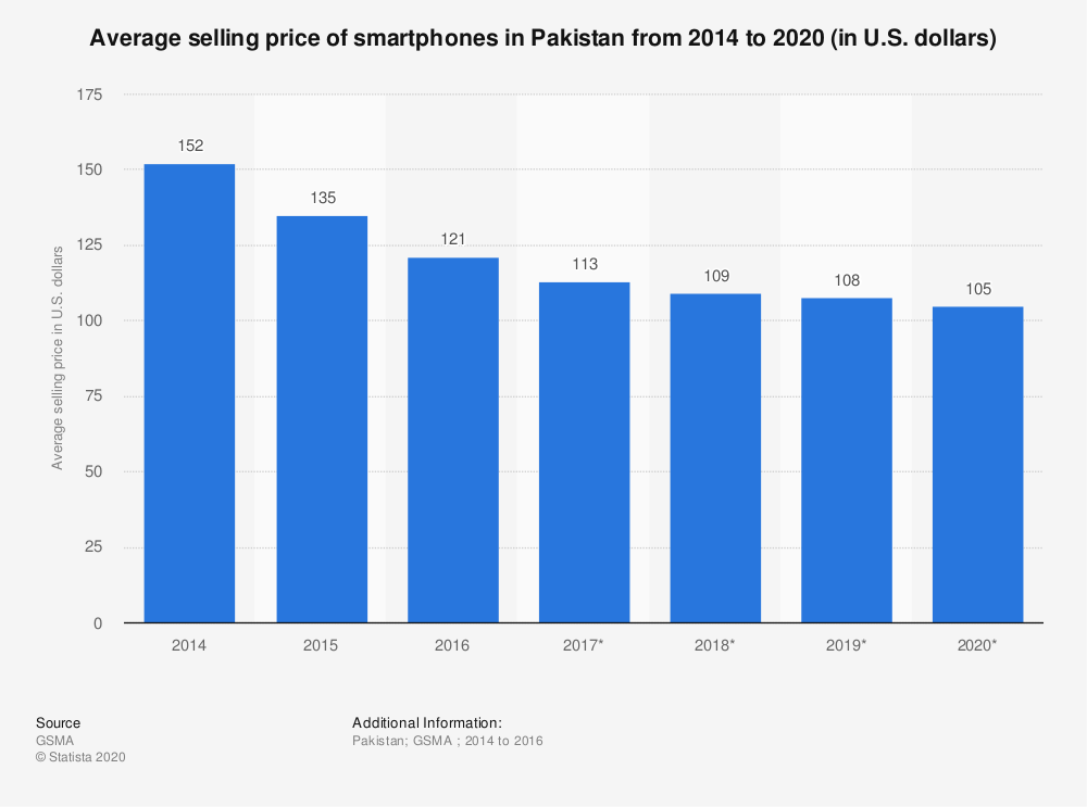 Statistic: Average selling price of smartphones in Pakistan from 2014 to 2020 (in U.S. dollars) | Statista