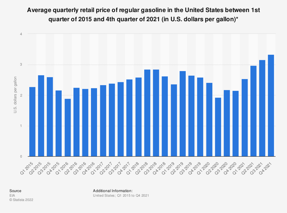Statistic: Average quarterly retail price of regular gasoline in the United States between 3rd quarter of 2014 and 3rd quarter of 2019 (in U.S. dollars per gallon)* | Statista