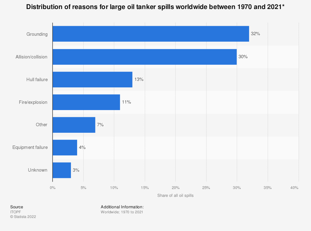 Statistic: Distribution of reasons for large oil tanker spills worldwide between 1970 and 2020* | Statista