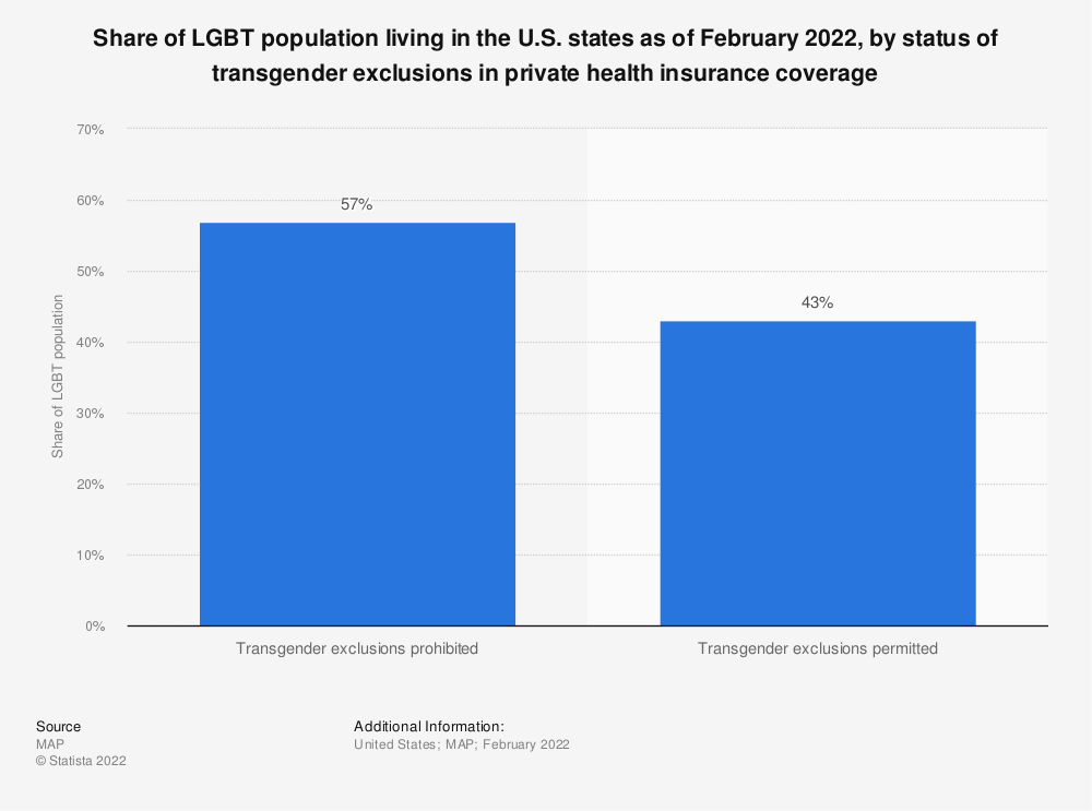 Statistic: Share of LGBT population living in the U.S. states as of February 2020, by status of transgender exclusions in private health insurance coverage | Statista