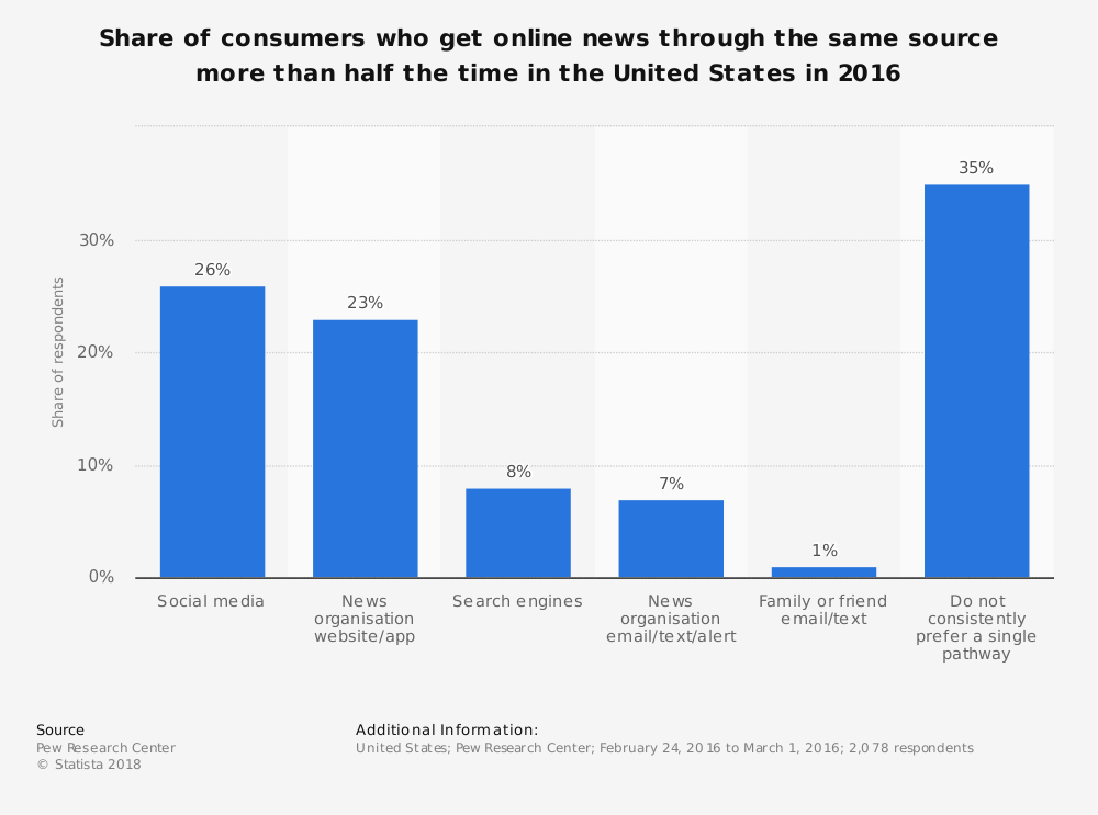 Statistic: Share of consumers who get online news through the same source more than half the time in the United States in 2016 | Statista