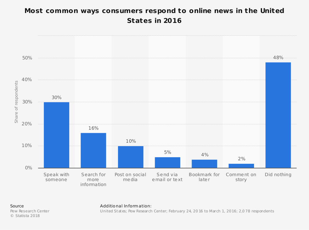 Statistic: Most common ways consumers respond to online news in the United States in 2016 | Statista