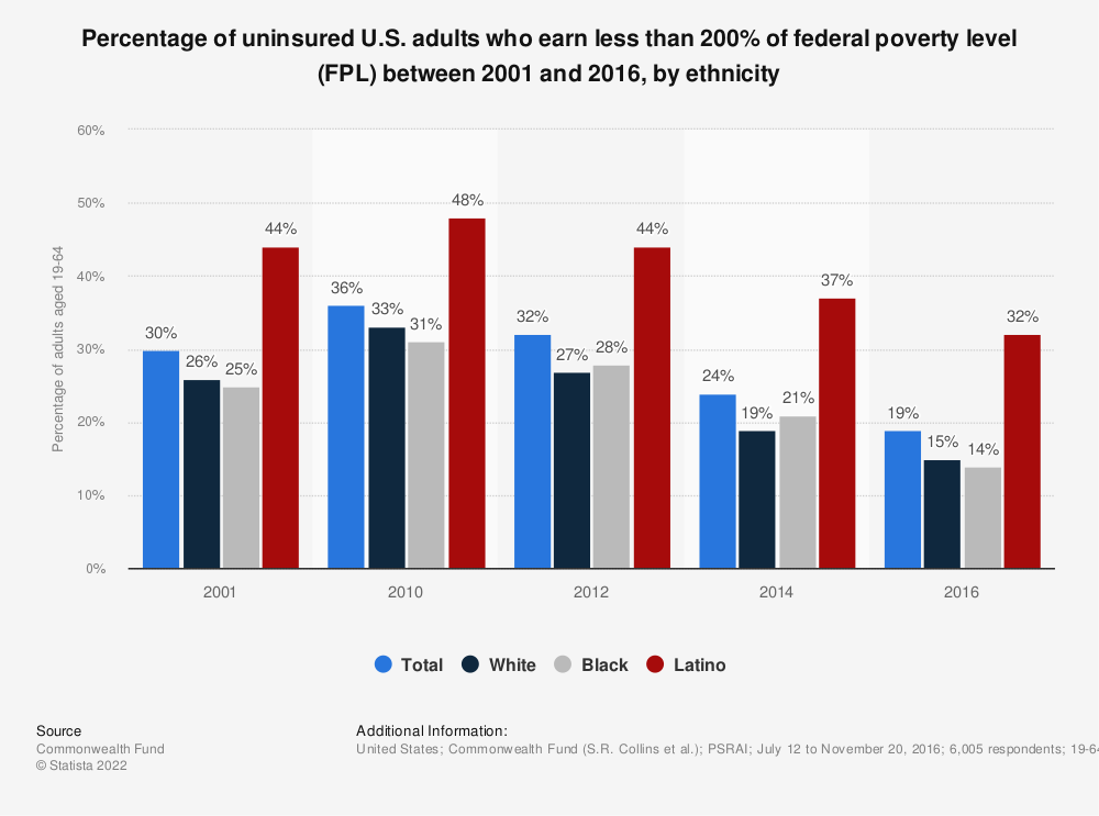 Statistic: Percentage of uninsured U.S. adults who earn less than 200% of federal poverty level (FPL) between 2001 and 2016, by ethnicity | Statista