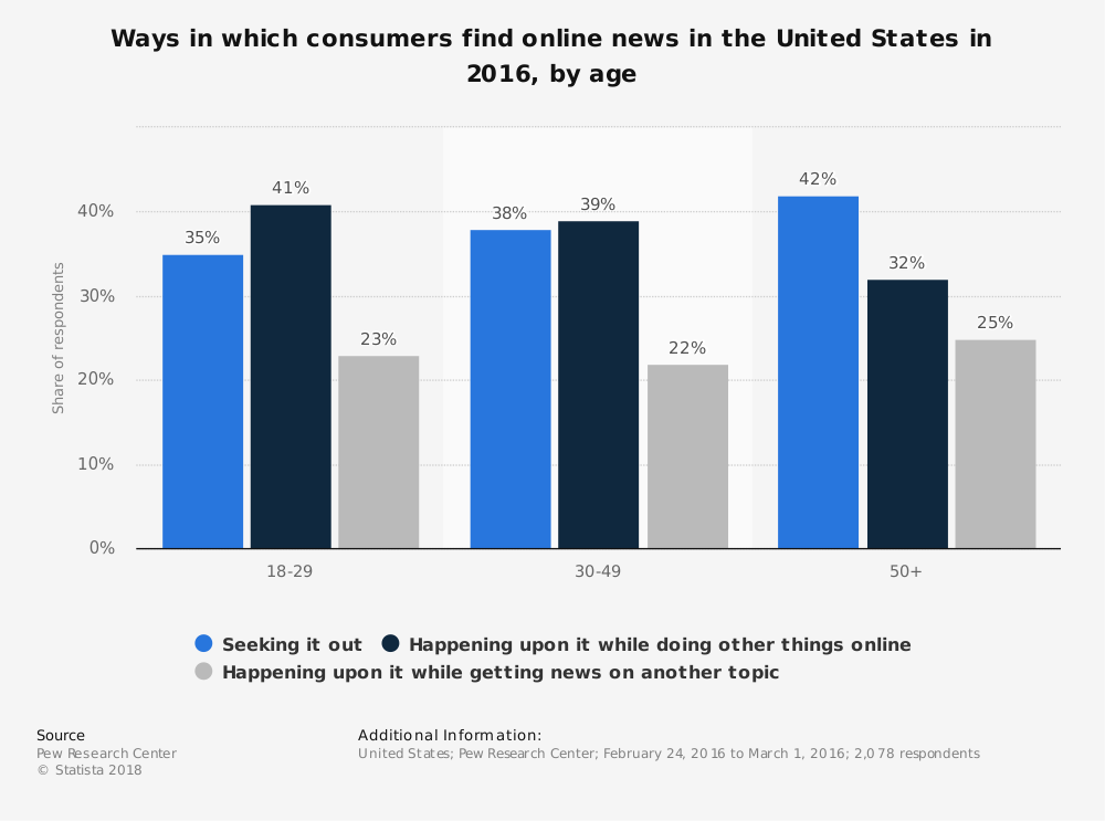 Statistic: Ways in which consumers find online news in the United States in 2016, by age | Statista