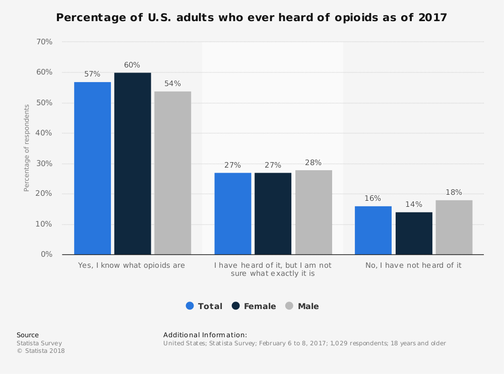 Statistic: Percentage of U.S. adults who ever heard of opioids as of 2017 | Statista