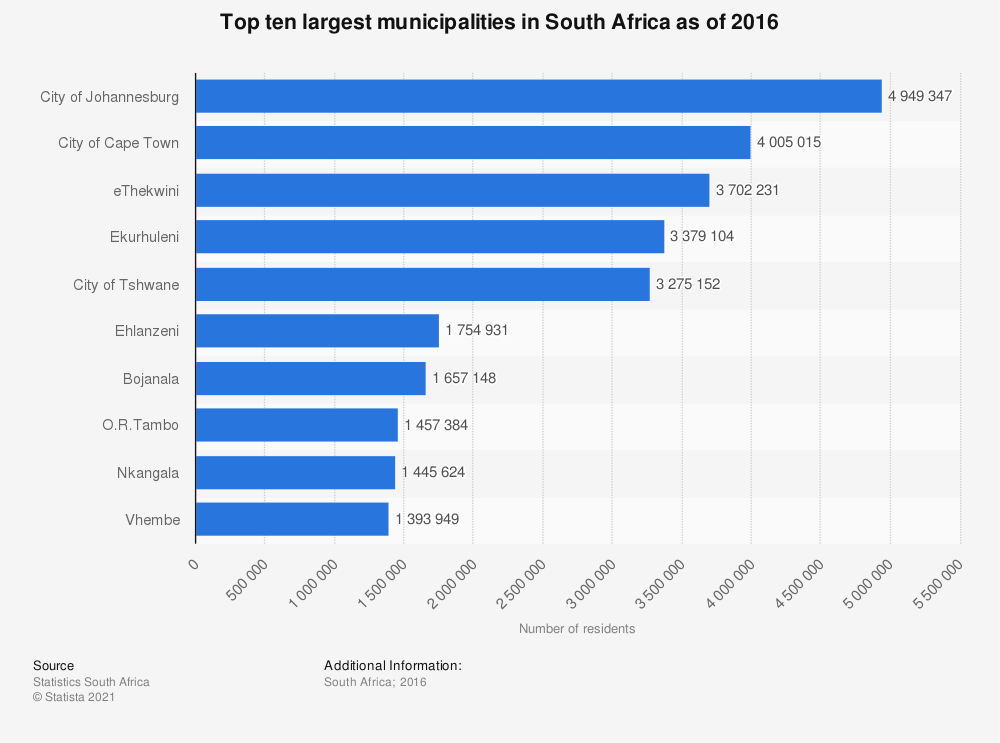 Statistic: Top ten largest municipalities in South Africa as of 2016   Statista