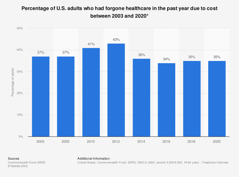Statistic: Percentage of U.S. adults who had cost problems related to healthcare between 2003 and 2018* | Statista