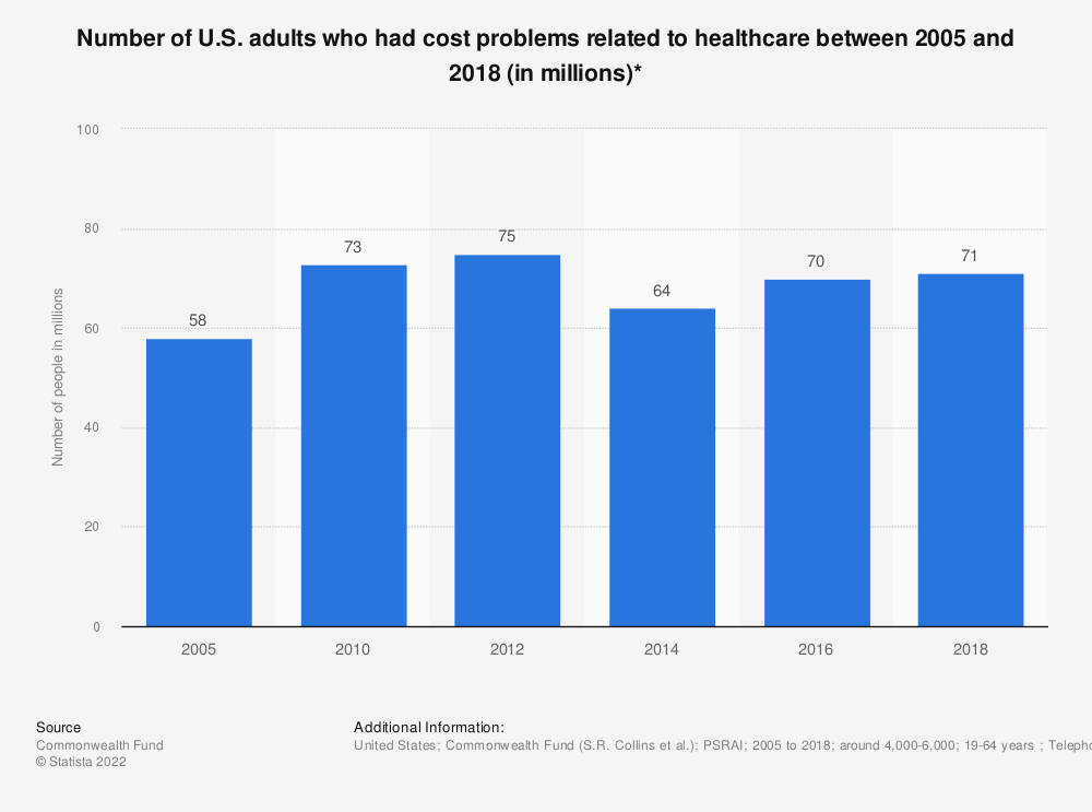 Statistic: Number of U.S. adults who had cost problems related to healthcare between 2005 and 2018 (in millions)* | Statista
