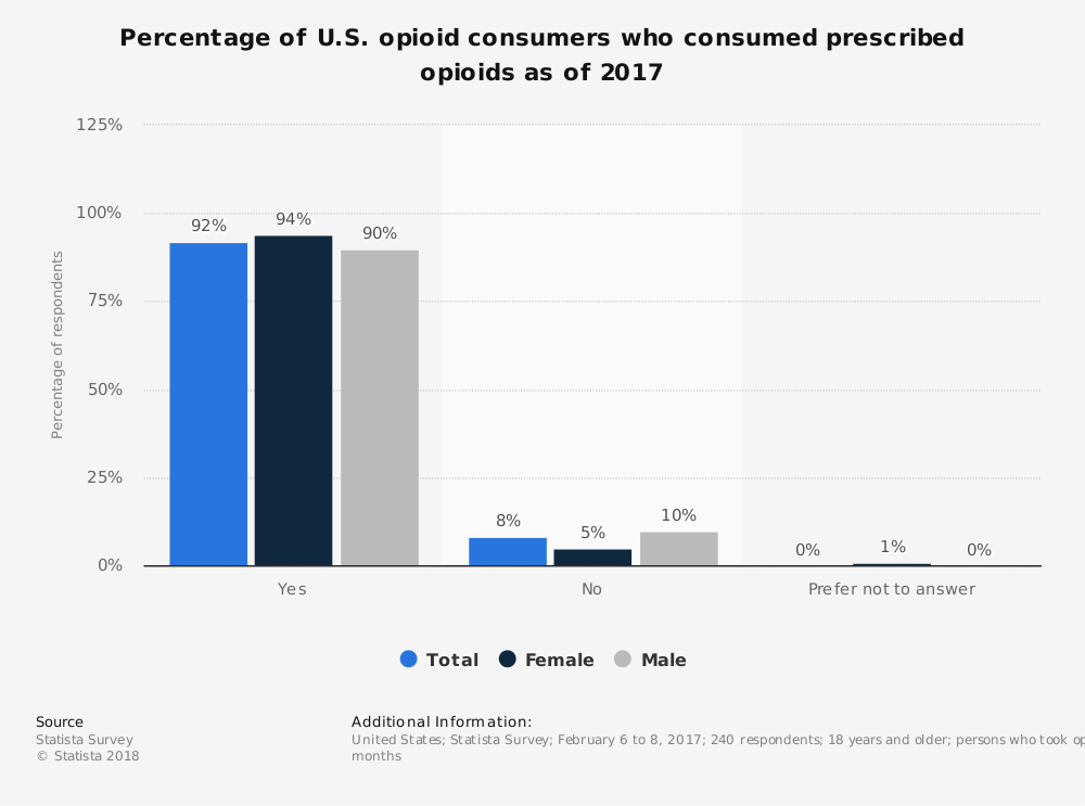 Statistic: Percentage of U.S. opioid consumers who consumed prescribed opioids as of 2017 | Statista
