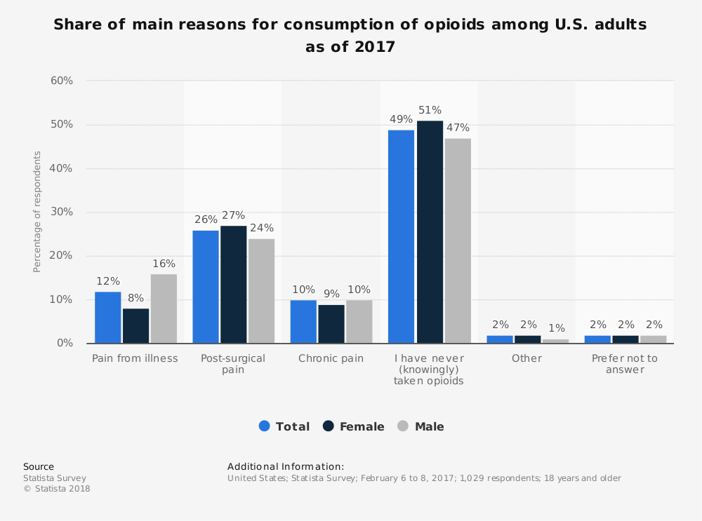 Statistic: Share of main reasons for consumption of opioids among U.S. adults as of 2017 | Statista