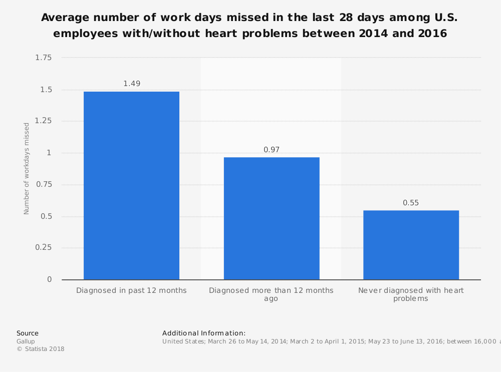 Statistic: Average number of work days missed in the last 28 days among U.S. employees with/without heart problems between 2014 and 2016 | Statista