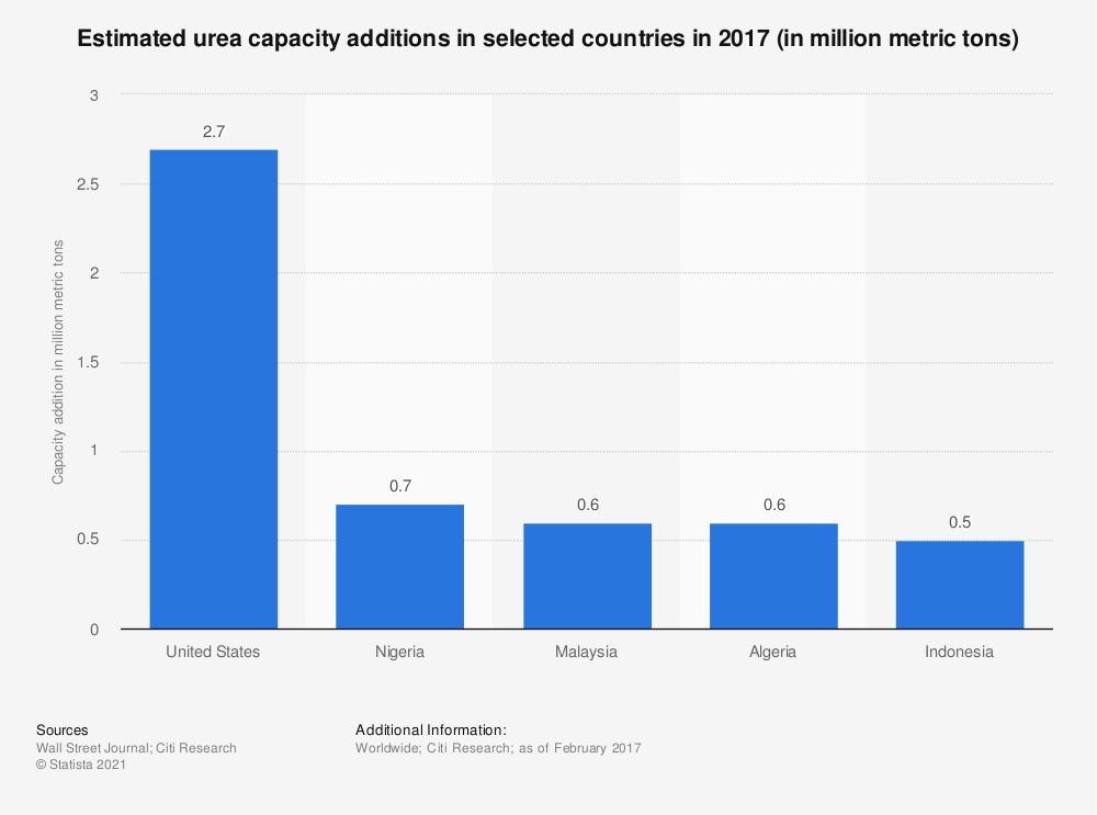 Statistic: Estimated urea capacity additions in selected countries in 2017 (in million metric tons) | Statista