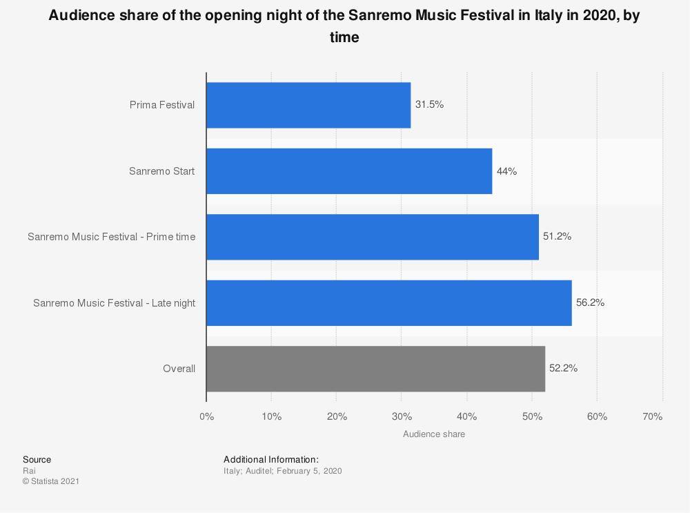 Statistic: Audience share of the opening night of the Sanremo Music Festival in Italy in 2020, by time | Statista