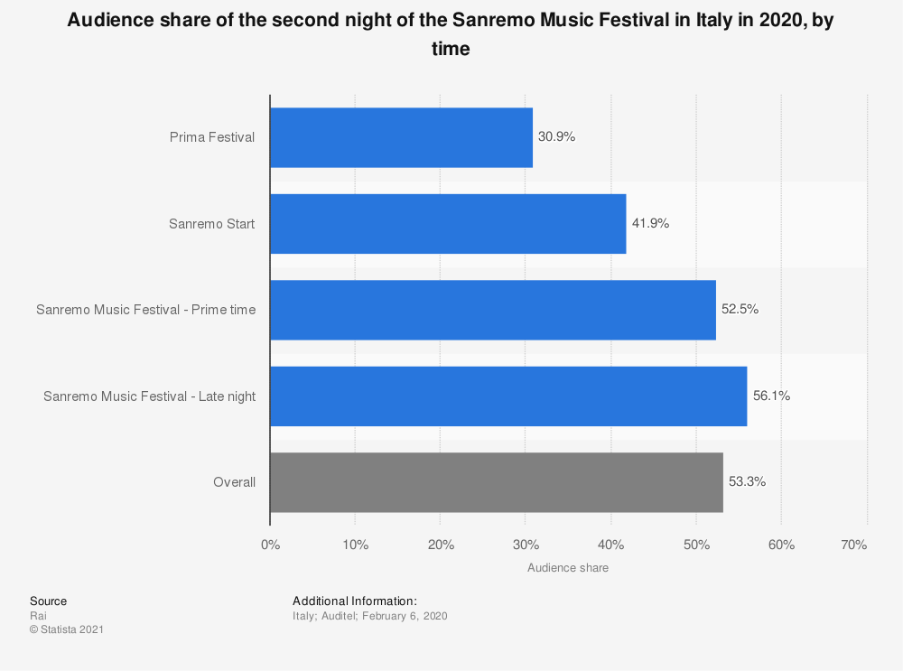 Statistic: Audience share of the second night of the Sanremo Music Festival in Italy in 2020, by time  | Statista