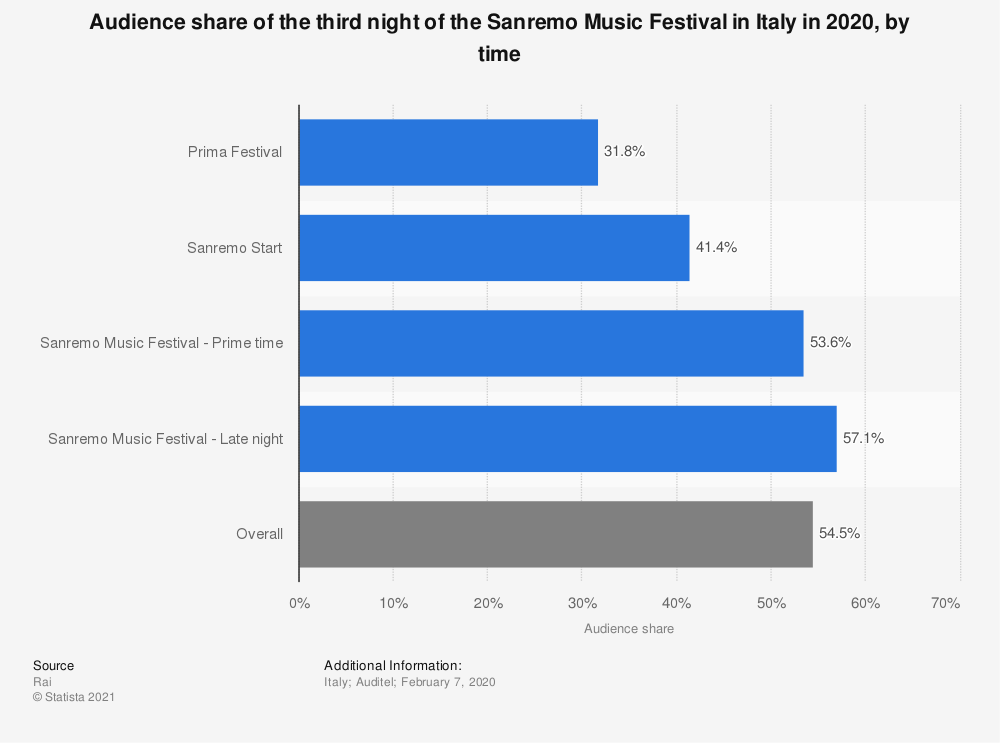 Statistic: Audience share of the third night of the Sanremo Music Festival in Italy in 2020, by time | Statista