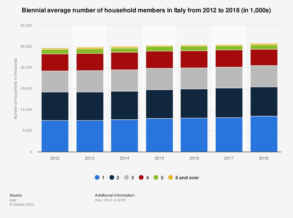 Statistic: Biennial average number of household members in Italy from 2012 to 2018 (in 1,000s) | Statista
