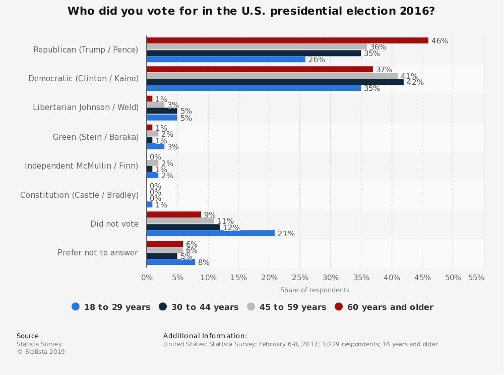 Statistic: Who did you vote for in the U.S. presidential election 2016? | Statista