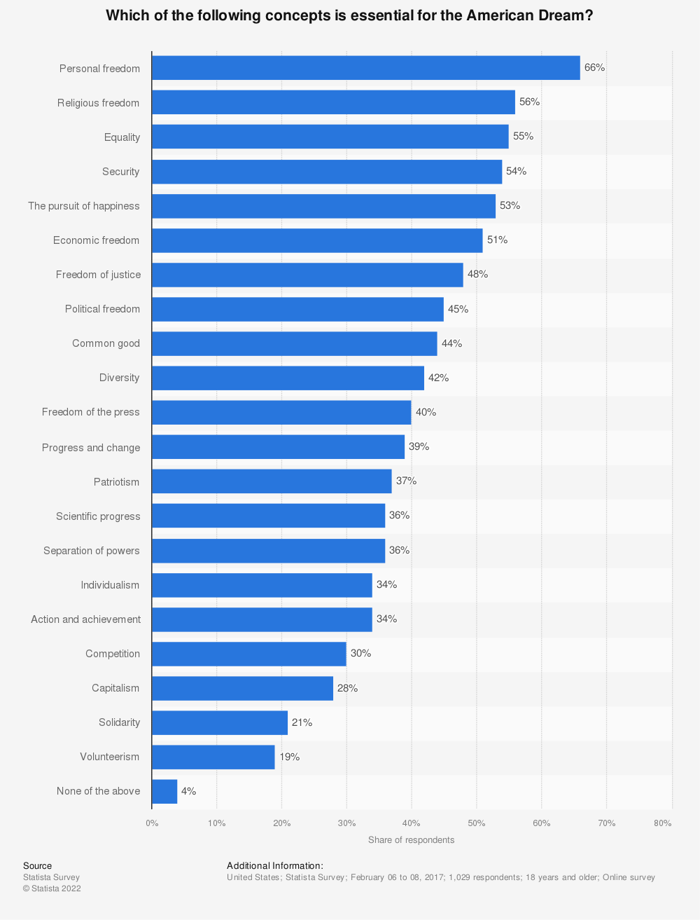 Statistic: Which of the following concepts is essential for the American Dream? | Statista