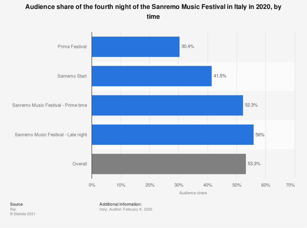 Statistic: Audience share of the fourth night of the Sanremo Music Festival in Italy in 2020, by time | Statista