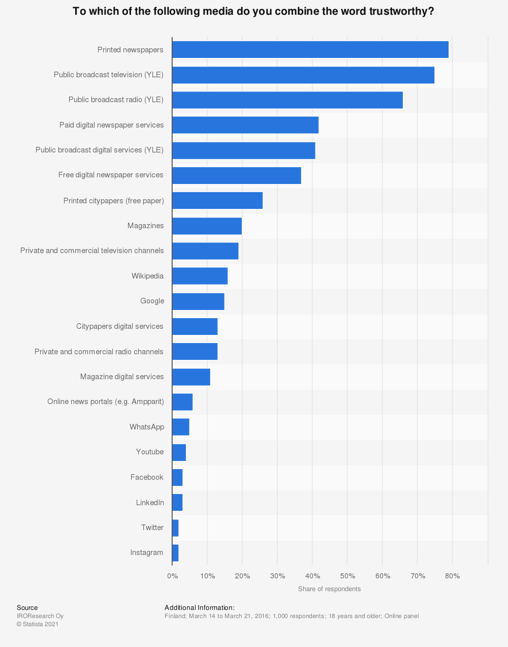 Statistic: To which of the following media do you combine the word trustworthy? | Statista