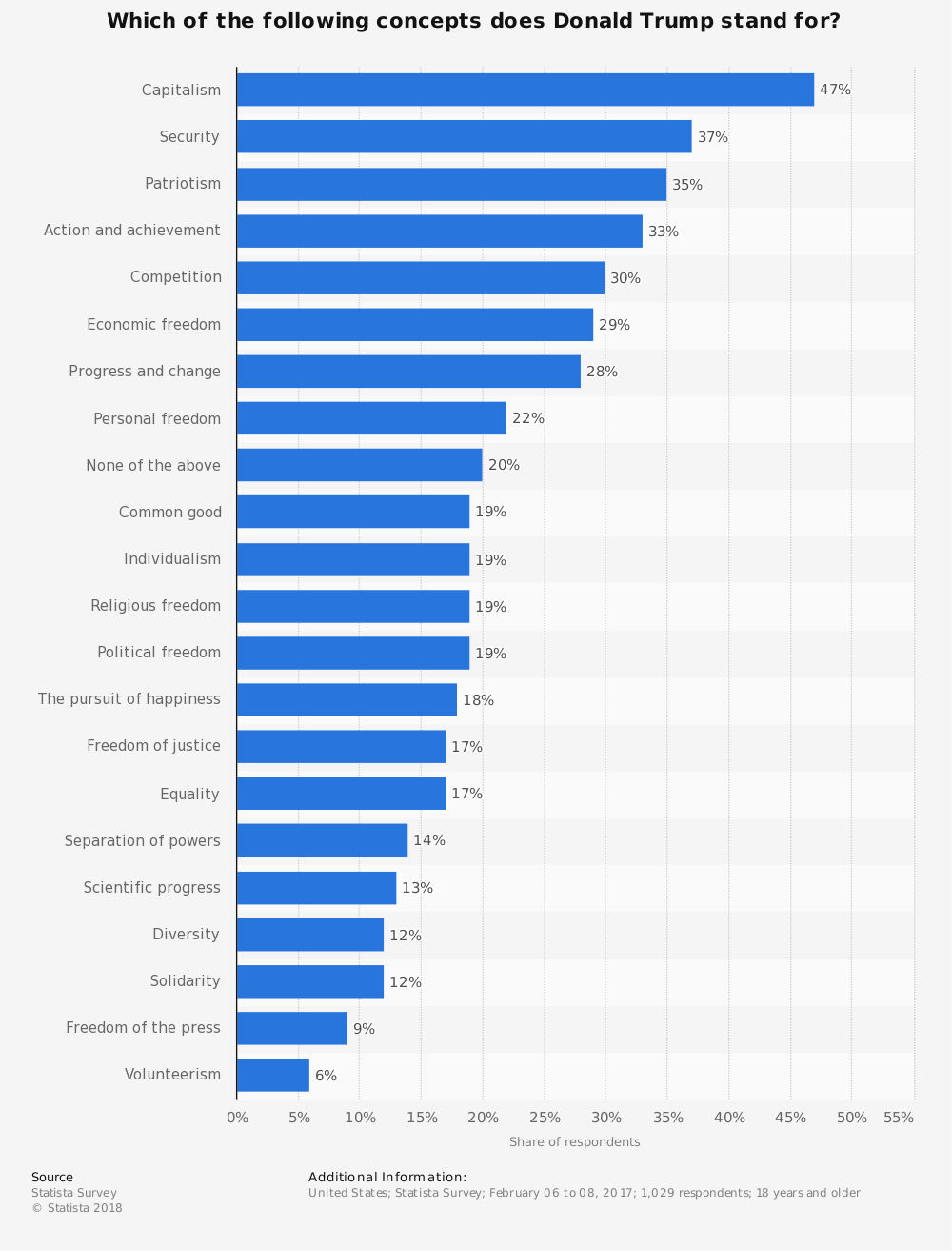 Statistic: Which of the following concepts does Donald Trump stand for? | Statista