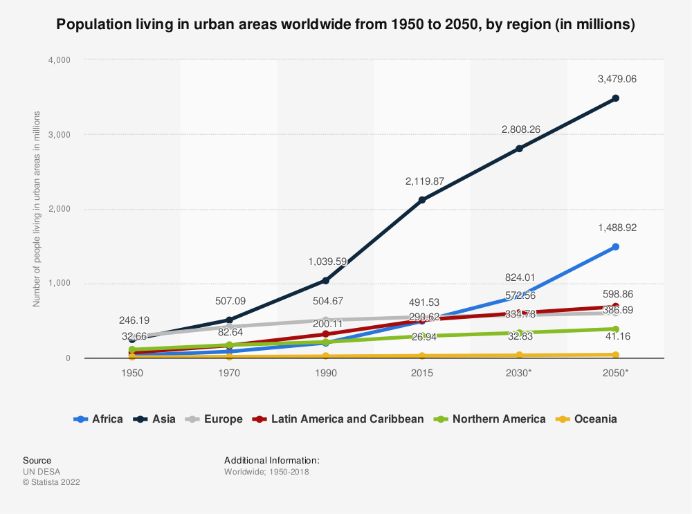 Statistic: Population living in urban areas worldwide from 1950 to 2050, by region (in millions) | Statista