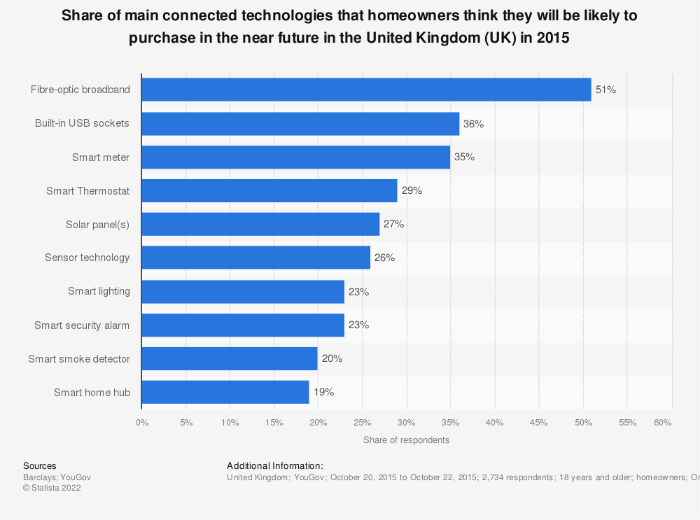 Statistic: Share of main connected technologies that homeowners think they will be likely to purchase in the near future in the United Kingdom (UK) in 2015 | Statista