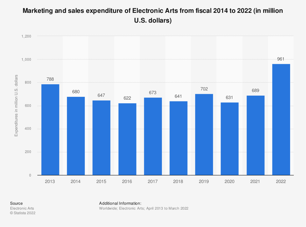 Statistic: Marketing and sales expenditures of Electronic Arts from fiscal 2014 to 2020 (in million U.S. dollars) | Statista