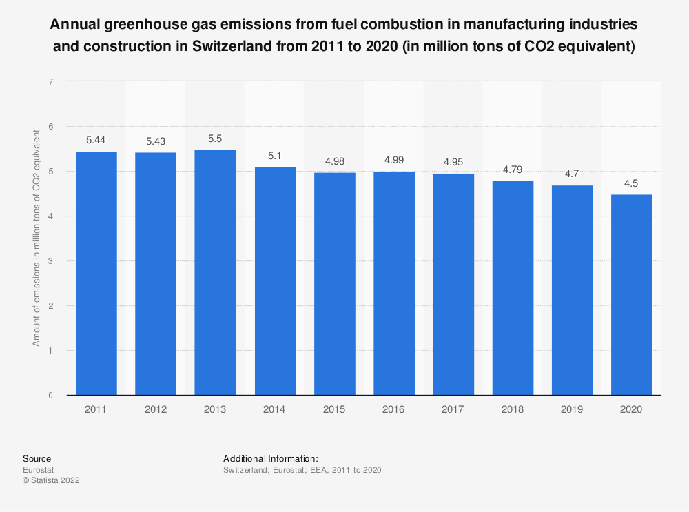 Statistic: Annual greenhouse gas emissions from fuel combustion in manufacturing industries and construction in Switzerland from 2008 to 2017 (in million tons of CO2 equivalent)  | Statista